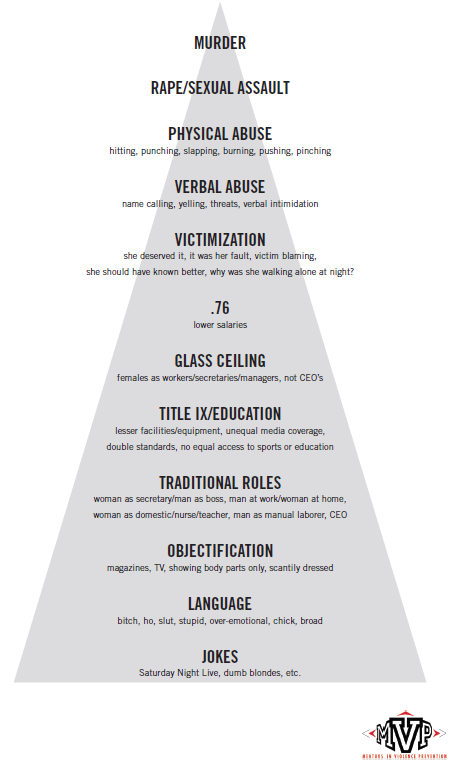 "Graphic showing a ""pyramid"" of the foundations of sexual violence, with examples like ""jokes"" and ""language"" and the bottom and ""rape/sexual assault"" and ""murder"" at the top."