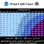 Winter wind chills